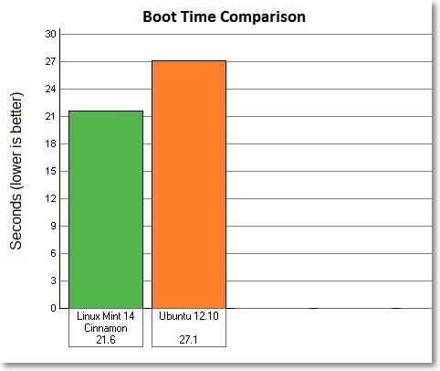 Boot-time-comparison-Linux-Mint-14-Cinnamon-vs-Ubuntu-12.10