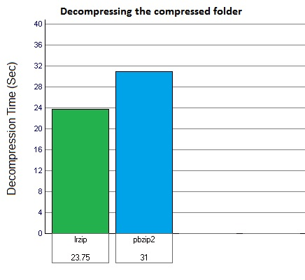 Graph-3-Decompression-time-for-lrzip-and-pbzip2