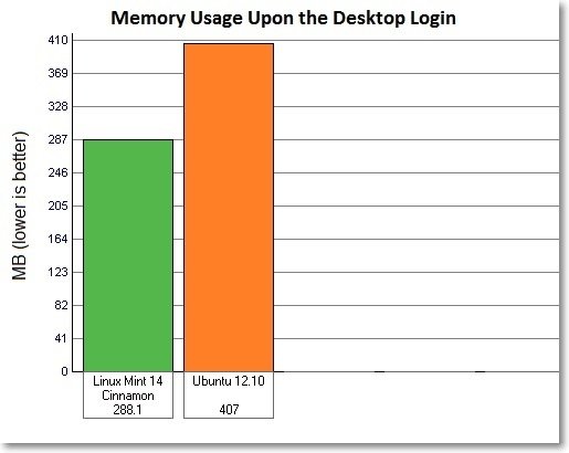 Memory-usage-LM14-vs-Ubuntu-12.10