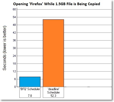Opening-Firefox-while-tar-archive-is-being-copied-bfq-vs-deadline