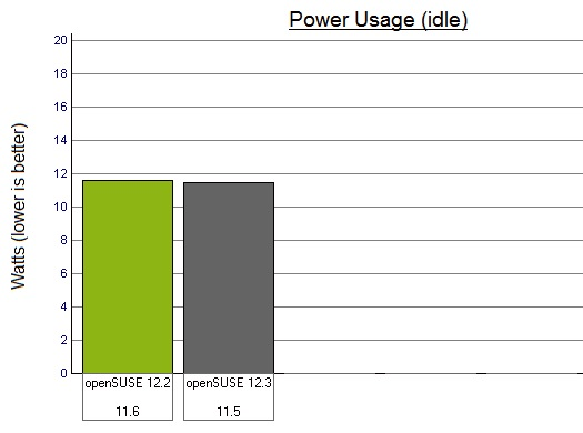 Power usage at idle - 12.2 vs 12.3