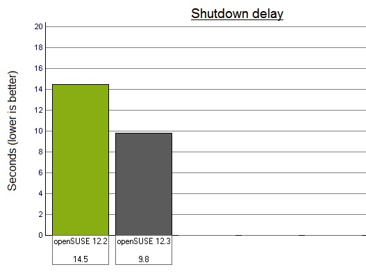 Shutdown delay - 12.2 vs 12.3