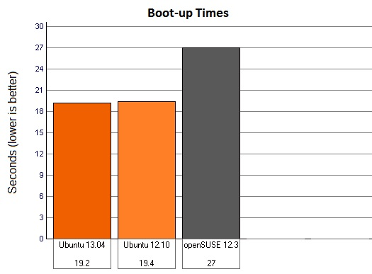 12.10 vs 13.04 vs 12.3 (openSUSE) - Graph