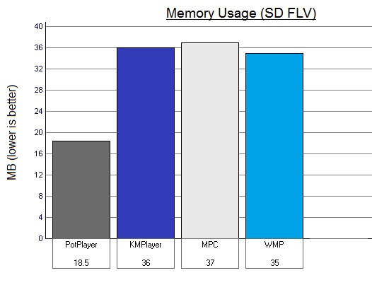 SD FLV playback memory usage graphs - 'PotPlayer' - 'KMPlayer' - 'MPC' - 'WMP'