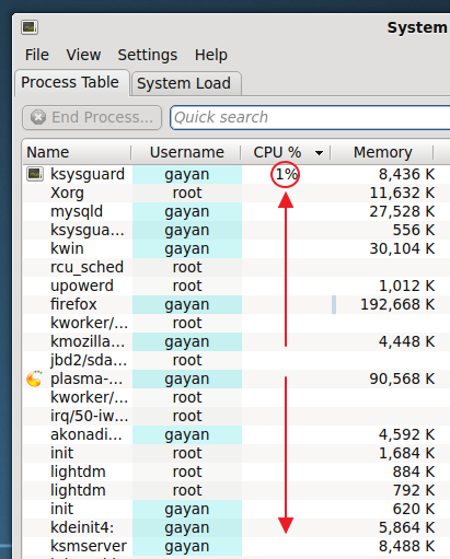 CPU usage at idle - 'Netrunner 14'