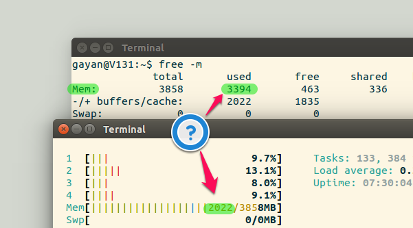 Difference between the free memory indicated by 'free' and 'htop' (on Ubuntu 15.10)