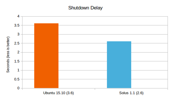 Ubuntu 15.10 vs Solus 1.1 Shutdown Delay Graph