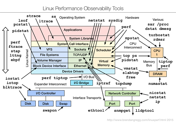 linux_observability_tools_map
