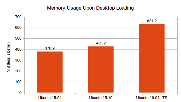 Ubuntu 16.04 LTS vs 15.10 vs 15.04 - Memory Usage (Graph)