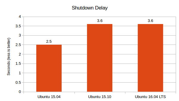 Ubuntu 16.04 LTS vs 15.10 vs 15.04 - Shutdown Delay (Graph)
