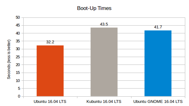 Ubuntu 16.04 LTS vs Kubuntu 16.04 LTS vs Ubuntu GNOME 16.04 LTS - Boot up Times Graph