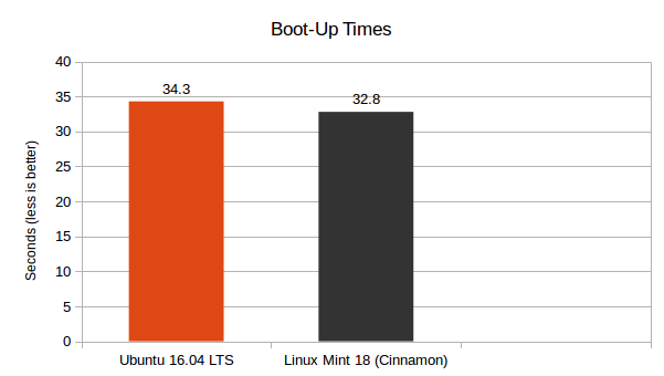 LM 18 Cinnamon vs Ubuntu 16.04 LTS - Boot Up Times Graph