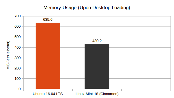 LM 18 Cinnamon vs Ubuntu 16.04 LTS - Memory Usage Graph
