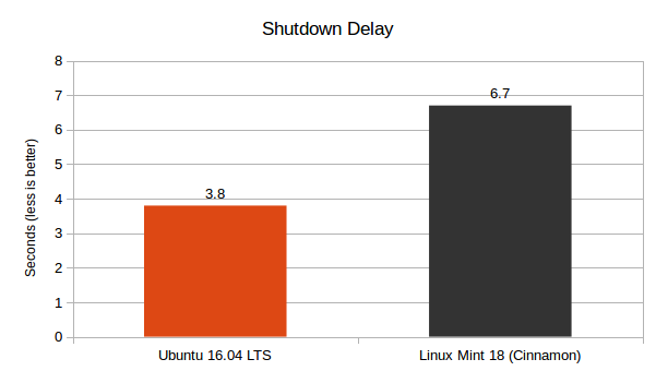 LM 18 Cinnamon vs Ubuntu 16.04 LTS - Shutdown Delay Graph