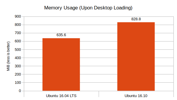 ubuntu-16-04-lts-vs-ubuntu-16-10-memory-usage-graph