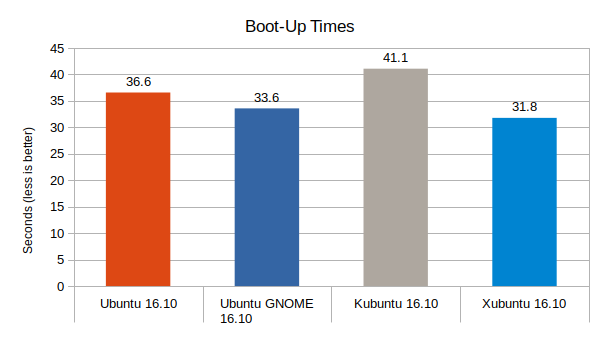 ubuntu-16-10-vs-ubuntu-gnome-16-10-vs-kubuntu-16-10-vs-xubuntu-16-10-boot-up-times-graph