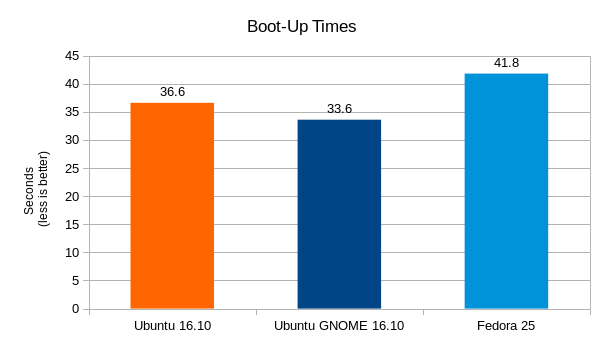 ubuntu-16-10-vs-fedora-25-boot_up-times-graph