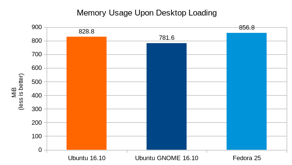 ubuntu-16-10-vs-fedora-25-memory-usage-graph