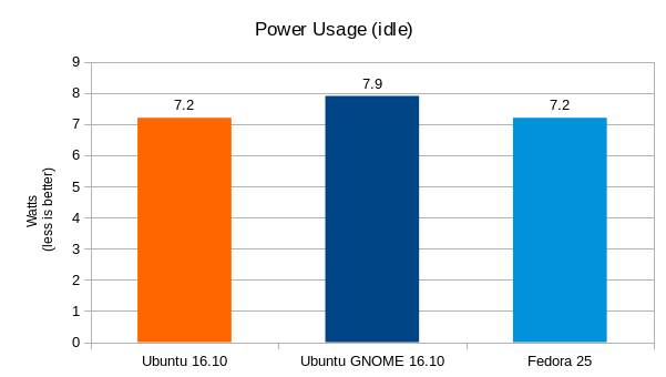 ubuntu-16-10-vs-fedora-25-power-usage-graph