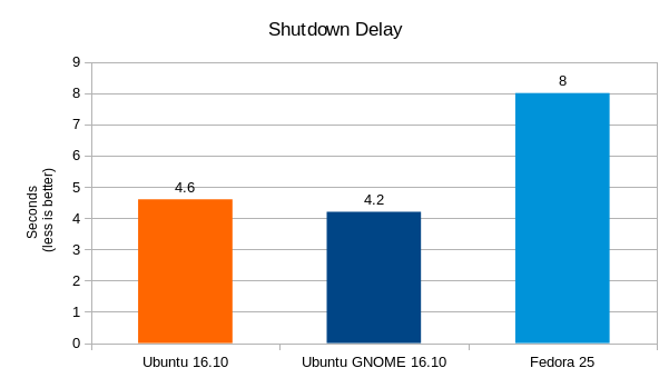 ubuntu-16-10-vs-fedora-25-shutdown-times-graph
