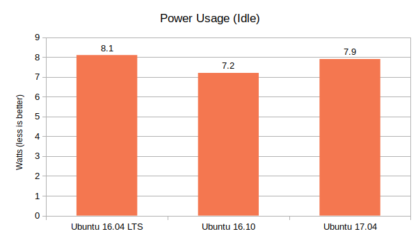 Ubuntu-16.04-lts-vs-Ubuntu-16.10-vs-Ubuntu-17.04-Power-Usage-Graph