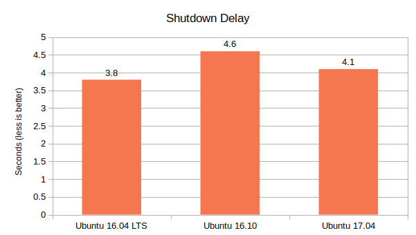 Ubuntu-16.04-lts-vs-Ubuntu-16.10-vs-Ubuntu-17.04-Shutdown-Delay-Graph
