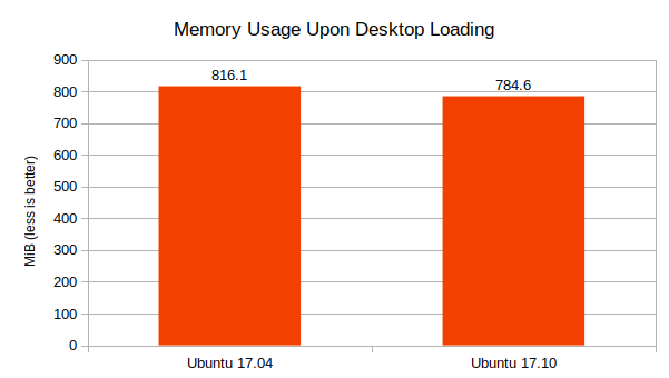 Ubuntu-17.04-vs-17.10-Memory-Usage-comparison-graph