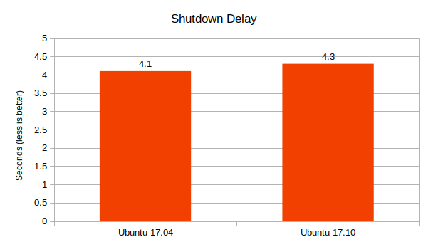 Ubuntu-17.04-vs-17.10-Shutdown-Delay-comparison-graph
