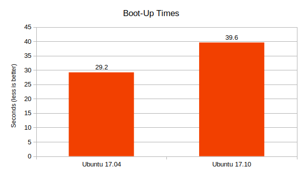Ubuntu-17.04-vs-17.10-boot-up-times-comparison-graph